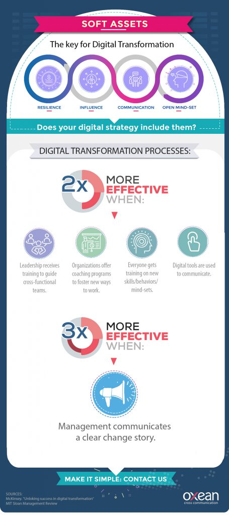 infografia sin animacion alta 455x1024 - Digital Transformation is not about Transforming Technology, is about Transforming yourself