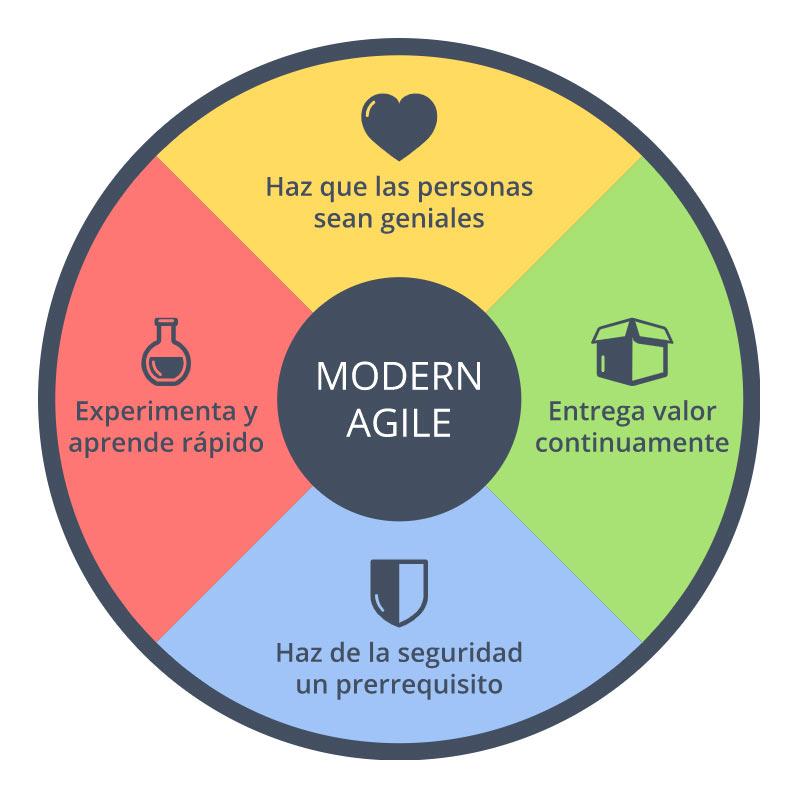 AGILISMO INGRID CAST - Los beneficios de implementar el agilismo en la gestión de proyectos